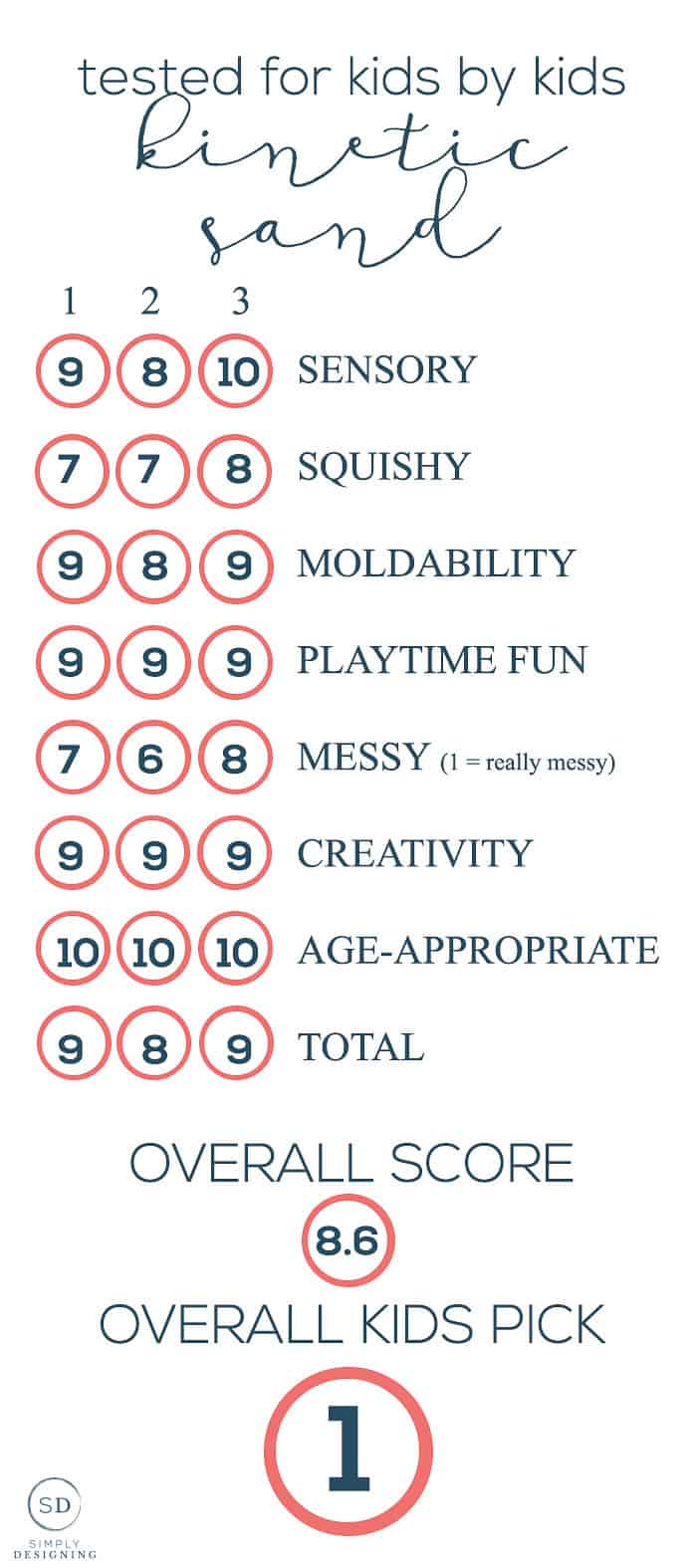 tested by kids for kids - sensory sand throwdown - kinetic sand ratings